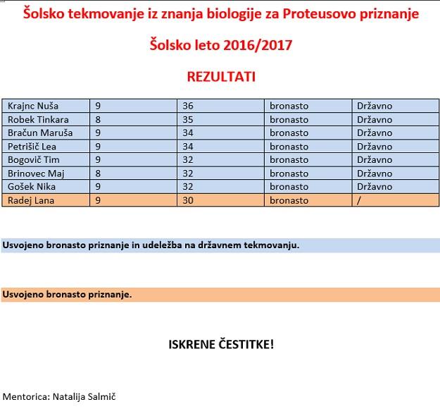 Rezultati tekmovanja iz znanja biologije