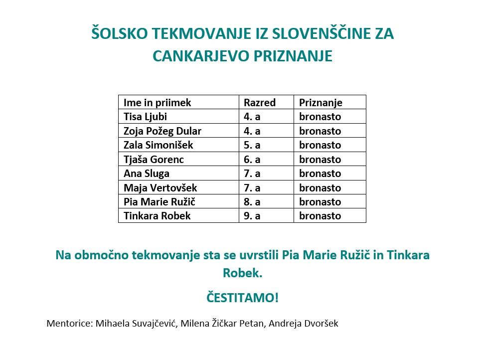 Rezultati šolskega tekmovanja iz slovenščine