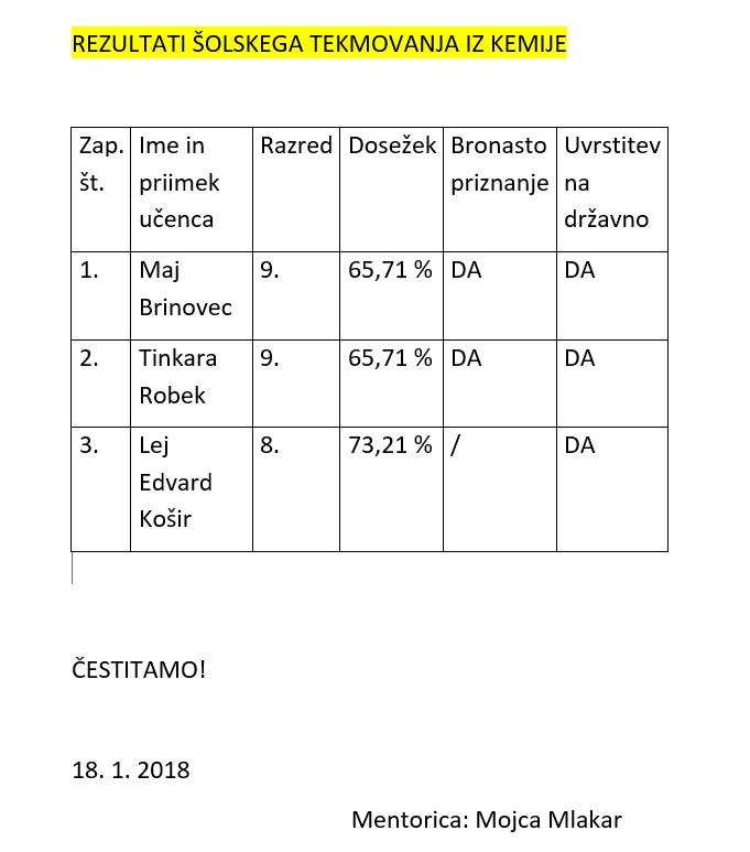 Rezultati šolskega tekmovanja iz kemije