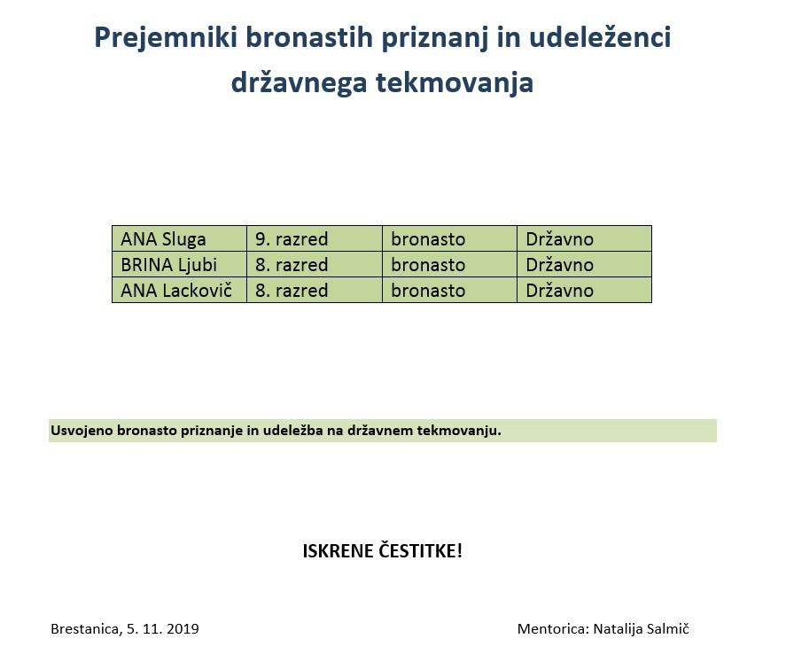 Rezultati šolskega tekmovanja iz znanja biologije za Proteusovo priznanje