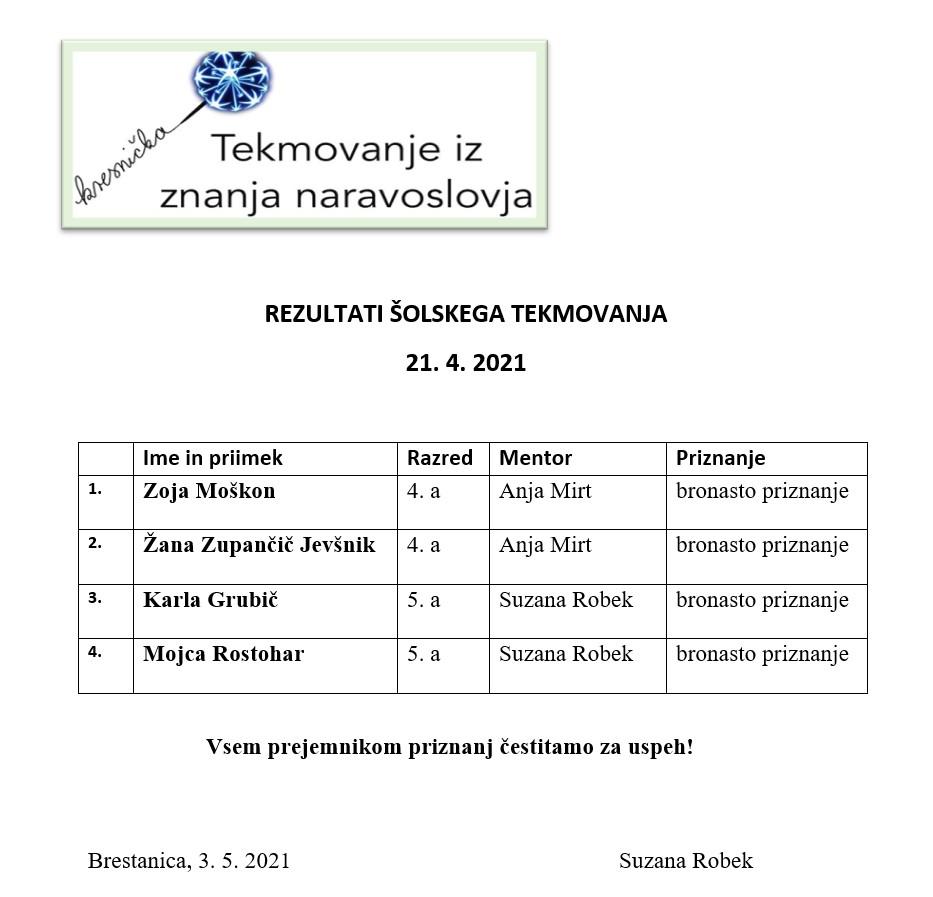 Rezultati šolskega tekmovanja Kresnička